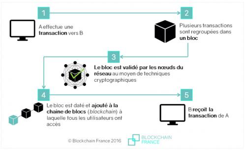schema de la blockchain.PNG
